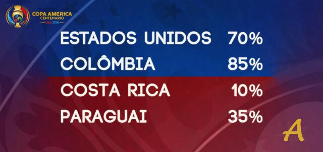 Estados Unidos, Colômbia, Costa Rica, Paraguai