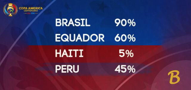 Brasil, Equador, Haiti, Peru