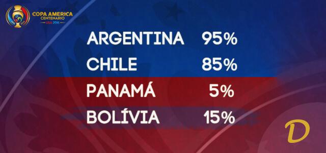 Argentina, Chile, Panamá, Bolívia