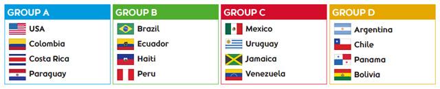 Grupos Copa América Centenário