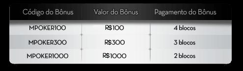 Bônus Boas-Vindas Poker Betsson