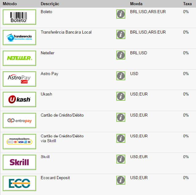 Métodos de Pagamento Depósito e Saque