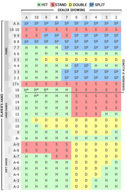 Tabela de Estratégia de Blackjack Jogos de Casino