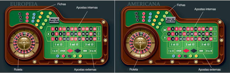 Diferença entre Roleta Europeia e Roleta Americana Jogos de Casino com as Melhores Probabilidades