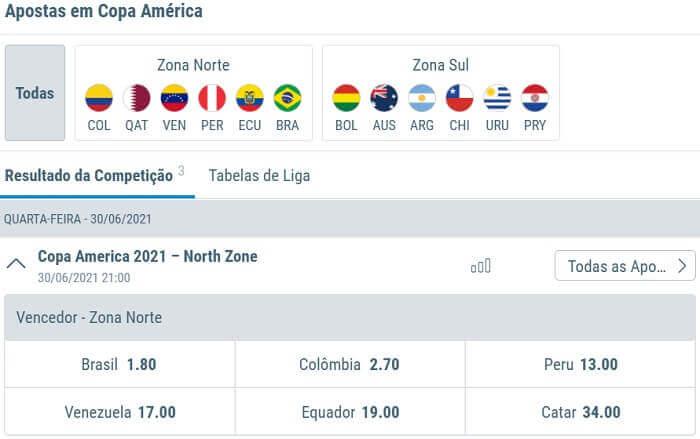 Sportingbet Copa América